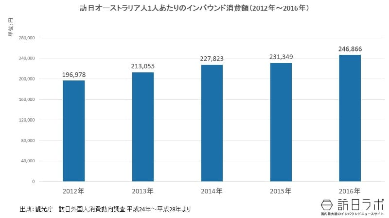 一人当たりインバウンド消費額推移(2012年~2016年):訪日オーストラリア人は1人いくら使う?